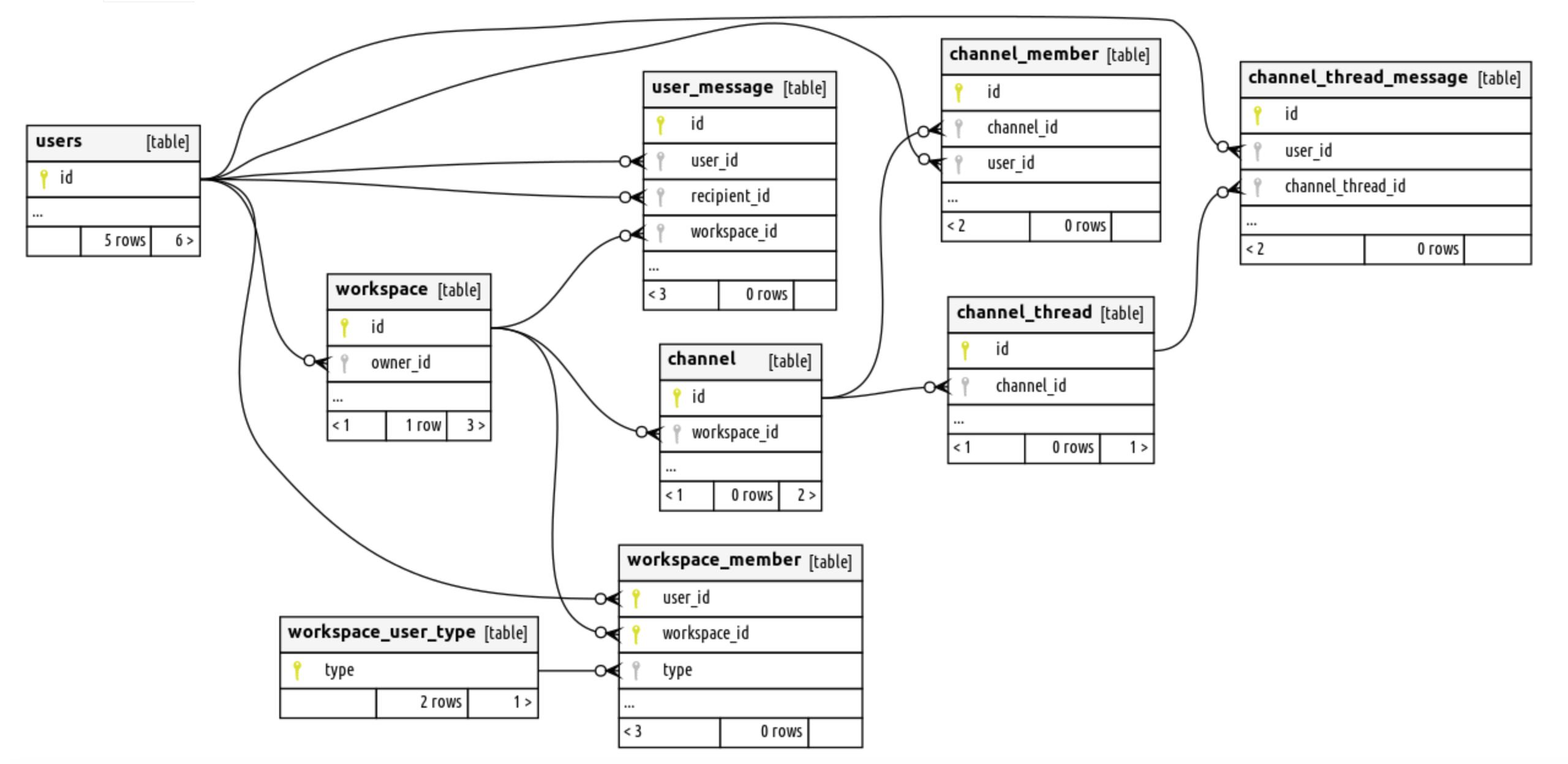 Slack Data Model