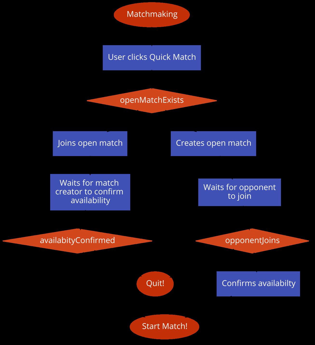 Matchmaking flow
